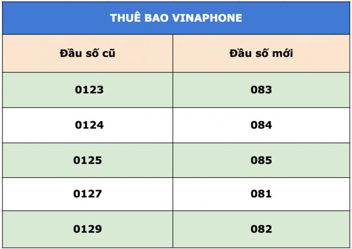 Sau ngày 15/11/2018, nhiều chủ thuê bao không còn liên lạc được với các  thuê bao 11 số của VinaPhone vì nhà mạng đã kết thúc quay số song song sau  chuyển ...